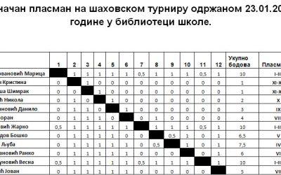Светосавски турнир у шаху